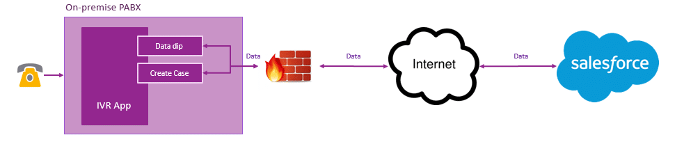 CTI with Salesforce from an on-premise communication platform