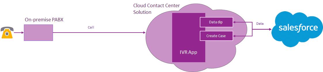 Cloud Contact Center CTI