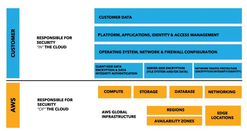 AWS Security Model - cloud contact center