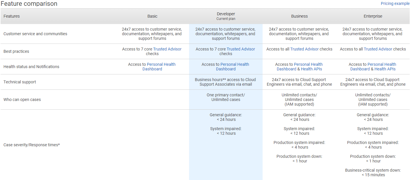 Compare the support features provided by AWS Support