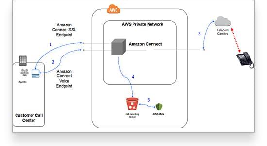 Amazon Connect uses WebRTC protocol to handle calls